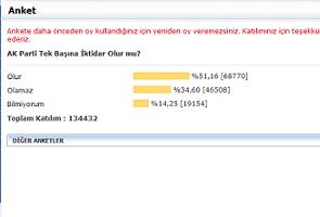 Haber Akt�el anketinin sonucu.34939