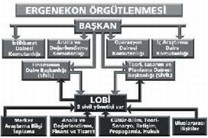 Ergenekon'da ele geçirilen belgelerde örgüt şeması.16249