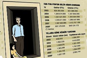 Devlet, fakire 22 yıldır yardım yapıyor.16867