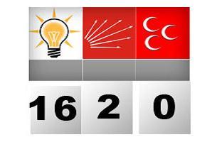 Bugün genel seçim olsa kim kazanır?.9789
