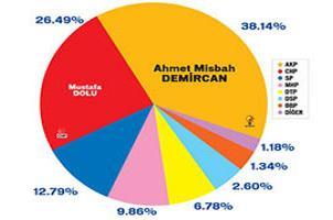 AKP 15 bin oyla CHP'ye fark attı.9688