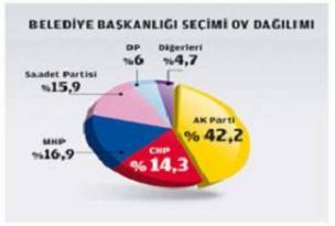 AK Parti oylarını artırdı, Saadet patladı.8207